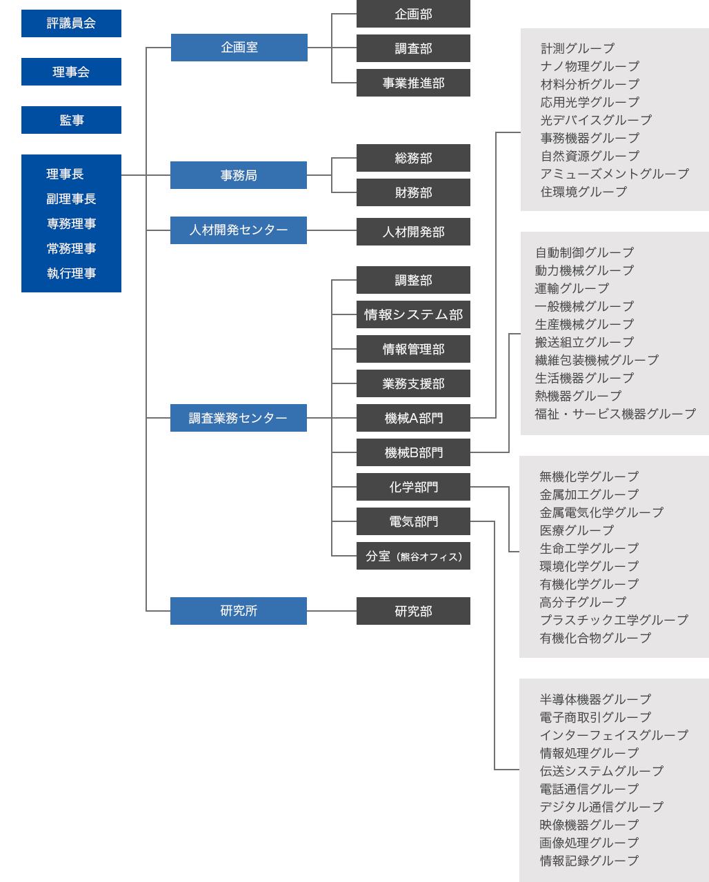 組織案内図