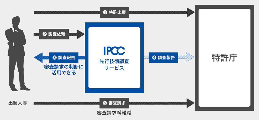 特定登録調査機関としての先行技術調査サービス